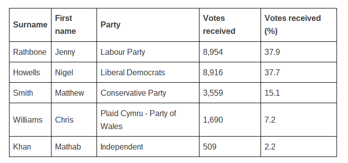 National Assembly for Wales 2011 result